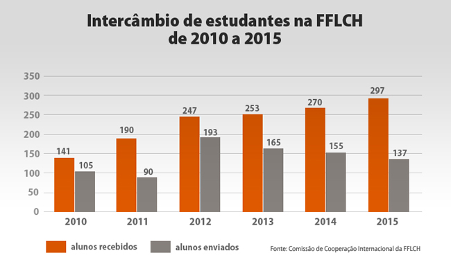 20160601_intercambio_fflch_grafico1