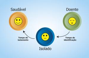 Segundo a pesquisa, se a soma entre o tempo de identificação e o tempo de isolamento der menos de nove dias, a doença pode ser controlada -  Foto: Divulgação/CeMEAI