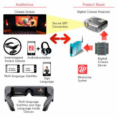 Esquema de instalação e utilização da ferramenta (Fonte: http://whatscine.es)
