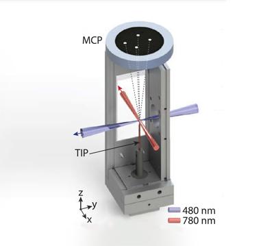 No interior de uma câmara de ultra-alto-vácuo, os átomos são aprisionados por uma armadilha magneto-óptica e fortemente excitados por um pulso de laser. Recebem, em seguida, um pulso elétrico muito forte, projetado pela ponta de uma agulha (TIP). E são arremessados de encontro a um detector (MCP), resultando uma série de imagens (imagem: Detalhe de ilustração do artigo publicado em Physical Review Letters)