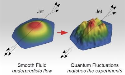 """O experimento: à esquerda, condição inicial da distribuição de energia do plasma de quarks e glúons sem considerar as flutuações quânticas: a energia decai do centro (vermelho) para a borda (verde). À direita, foram incorporadas flutuações quânticas: a energia define uma """"paisagem"""" composta por """"cumes"""" e """"vales"""""""