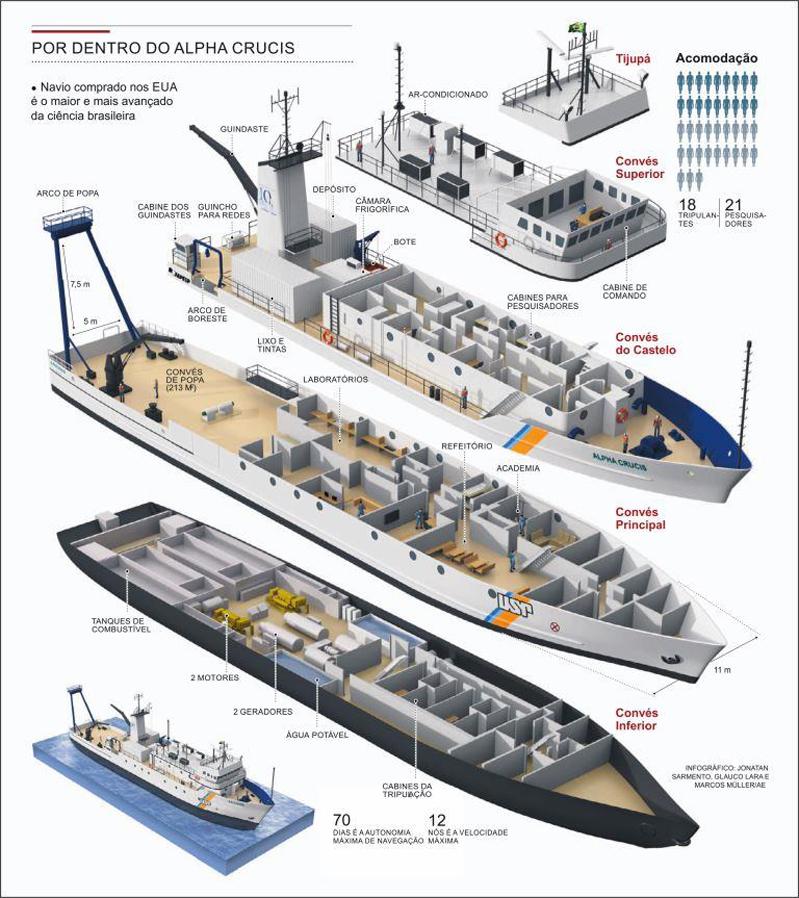 Infográfico produzido pelo jornal O Estado de São Paulo via Instituto de Oceanografia