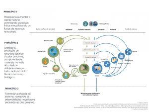 Diagrama de Borboleta | Fonte: Fundação Ellen MacArthur