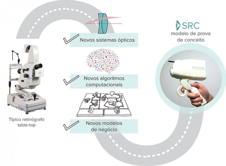 No diagrama, está o modelo de prova de conceito que levou à criação do protótipo - Ilustração: Carol Santa Rosa/Centro Alemão de Ciência e Inovação - São Paulo