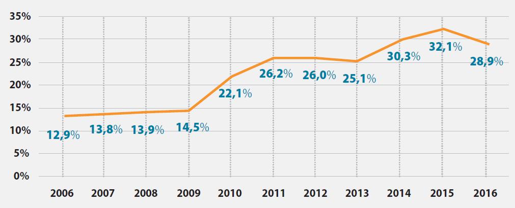 Porcentual em relação aos ingressantes de escolas públicas | Fonte: Pró-Reitoria de Graduação