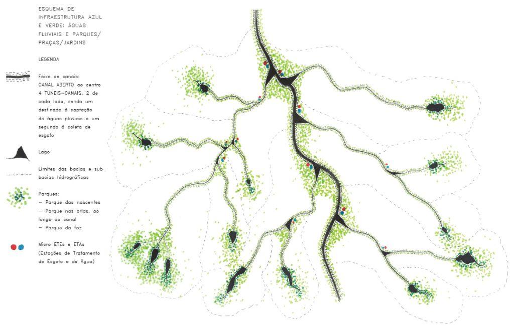 Esquema de Infraestrutura Azul e Verde: Águas Fluviais e Parques/Praças/Jardins - Fonte: autora, 2016