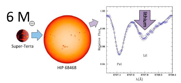 O excesso de lítio observado em HIP 68468 sugere que essa estrela deve ter engolido uma super-Terra seis vezes mais massiva que a Terra - Imagem: Jorge Melendez, IAG/USP