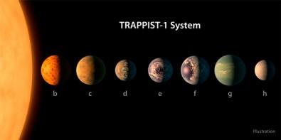 Exoplanetas que orbitam a estrela anã Trappist-1, a cerca de 40 anos-luz da Terra, podem ter água líquida - Ilustração: ilustração: NASA/JPL-Caltech via Wikimedia Commons
