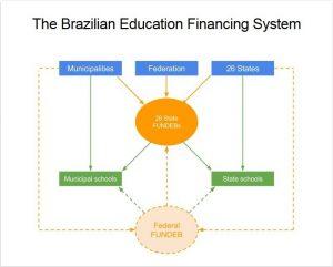 CEM lança simulador para formuladores de políticas educacionais