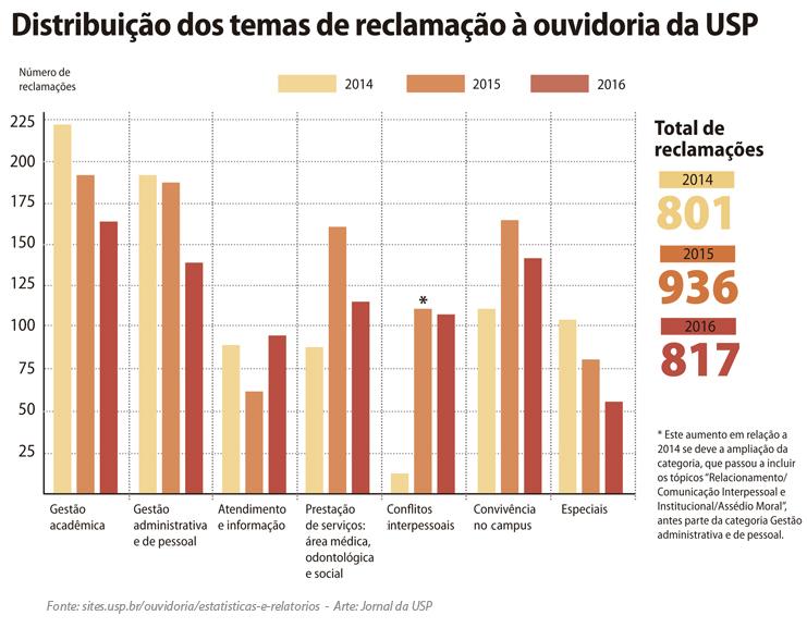 20170313_grafico_ouvidoria2