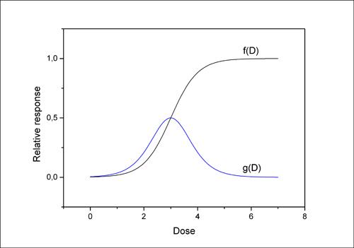 Curva genérica de dose resposta (em preto) e sua respectiva distribuição de limiar de dose (azul) - Foto: Cedida pelos autores