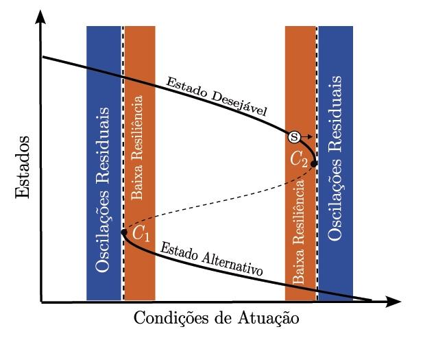 Representação de uma transição crítica. Devido a fatores adversos, o sistema S alcança a condição de baixa resiliência (faixa laranja). No ponto crítico C2, o estado dinâmico é finalmente destruído e o sistema é atraído para um estado alternativo. No entanto, a dinâmica desejável perdura de forma residual durante certo tempo (faixa azul) e pode mascarar o caráter irreversível de transição - Gráfico: Agência Fapesp