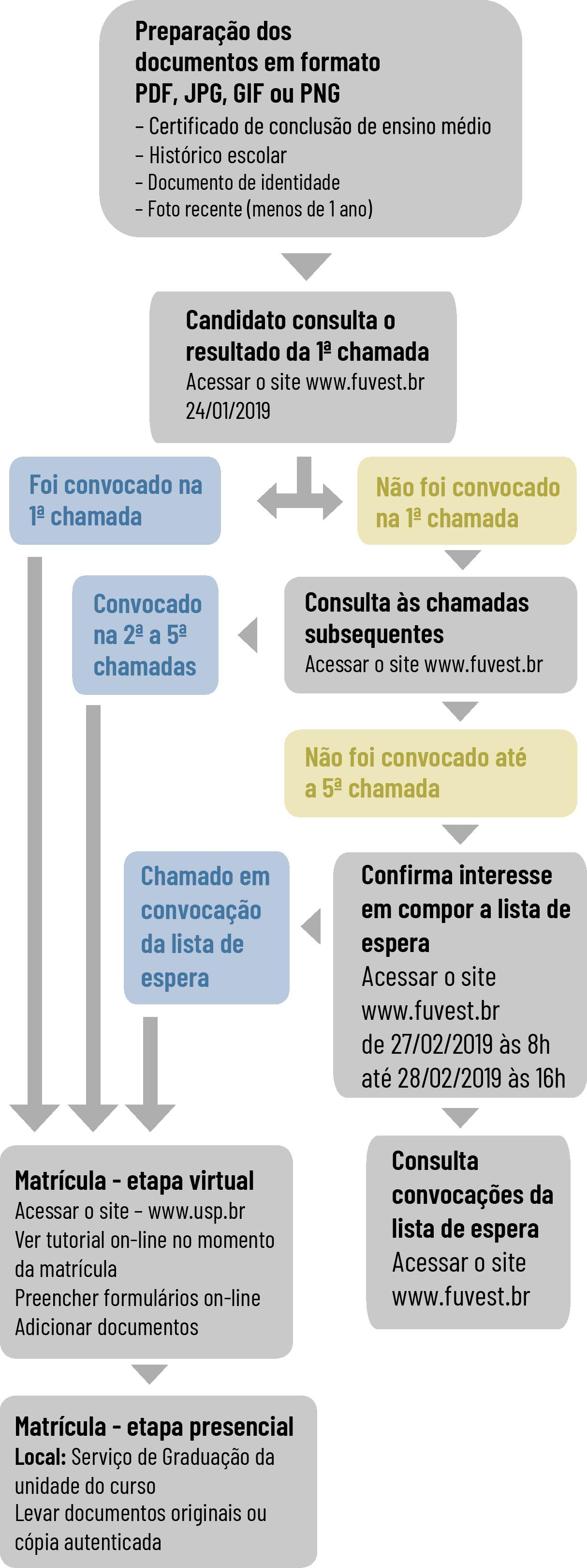 Http//www.fuvest.br/vest 2014//relacao Candidato Vaga 2014.pdf