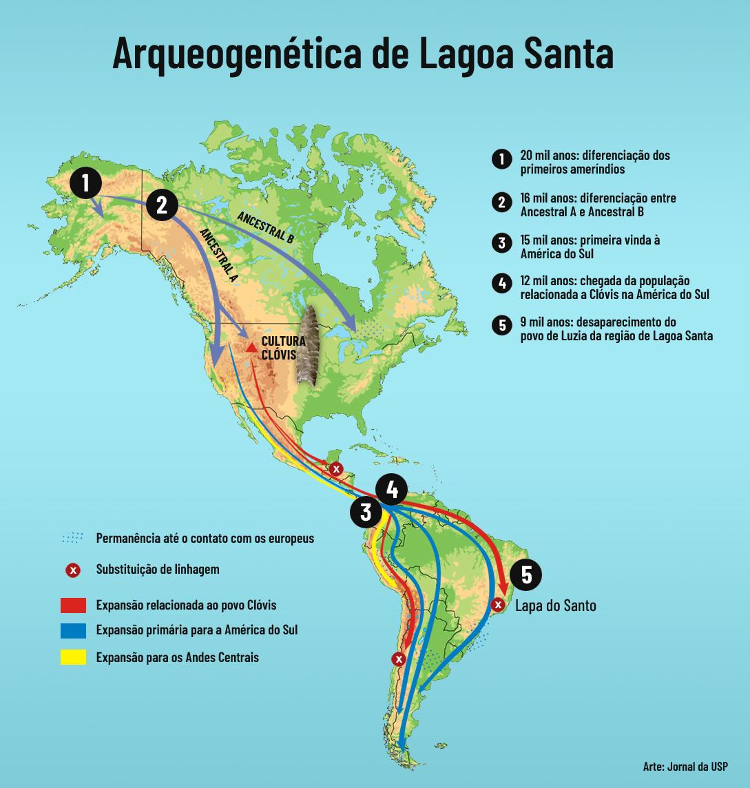 Mapa da arqueogenética de Lagoa Santa indica as três expansões populacionais que a nova pesquisa demonstra. A primeira expansão da América do Norte para a América do Sul ocorreu por volta de 15 mil anos atrás. A população relacionada à cultura Clóvis chegou à América do Sul por volta de 12 mil anos. A outra expansão importante veio da América do Norte até os Andes Centrais.