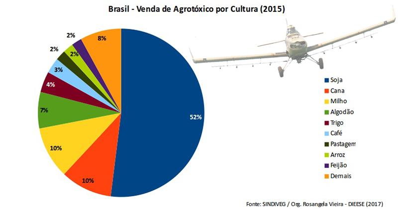 Brasil - venda de agrotóxicos por cultura