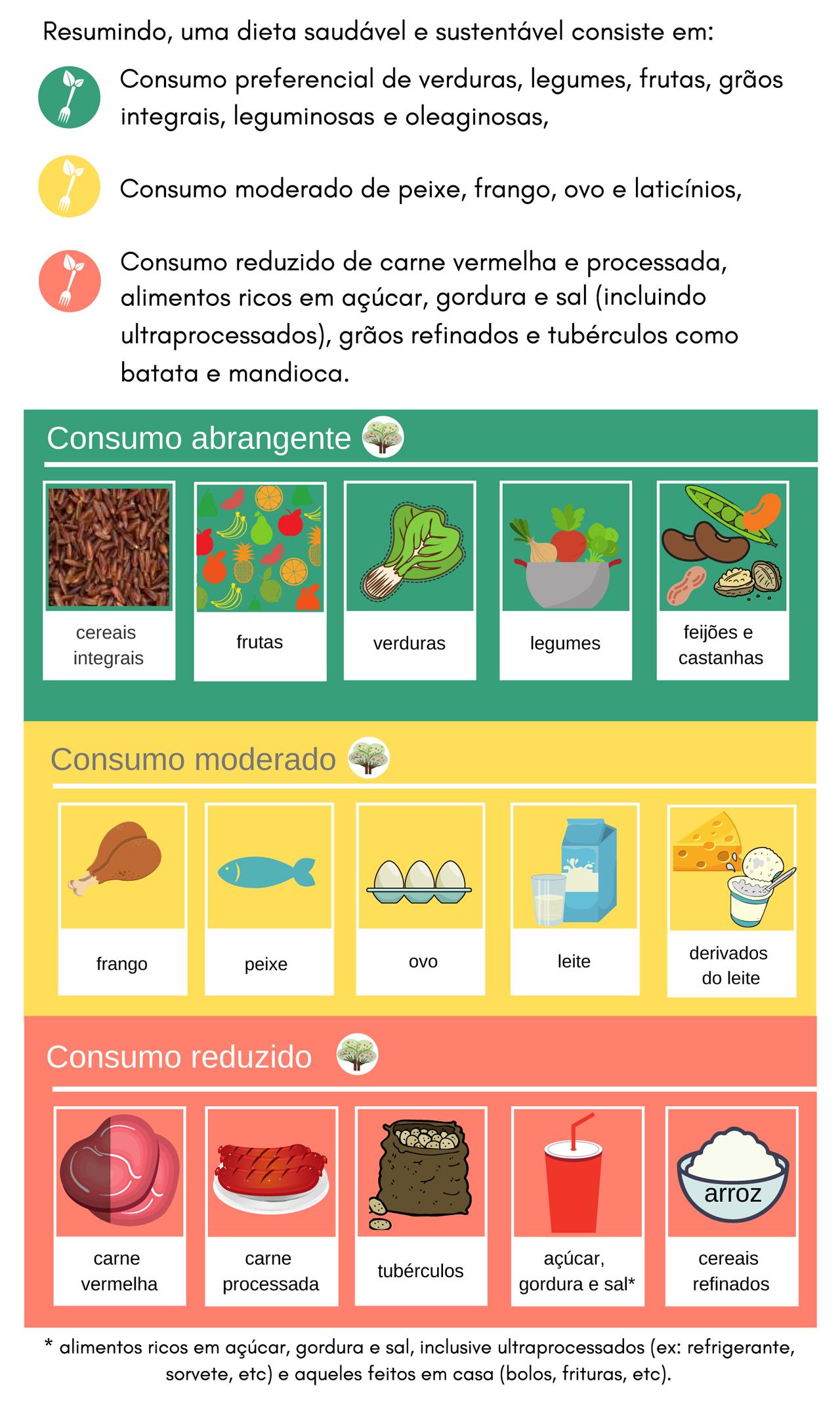 dieta saudável e sustentável