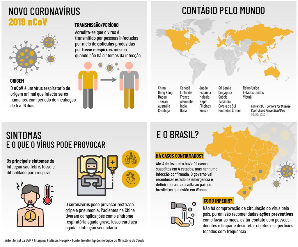 Coronavirus Cientistas Correm Para Barrar Epidemia Que Comecou Na China Jornal Da Usp