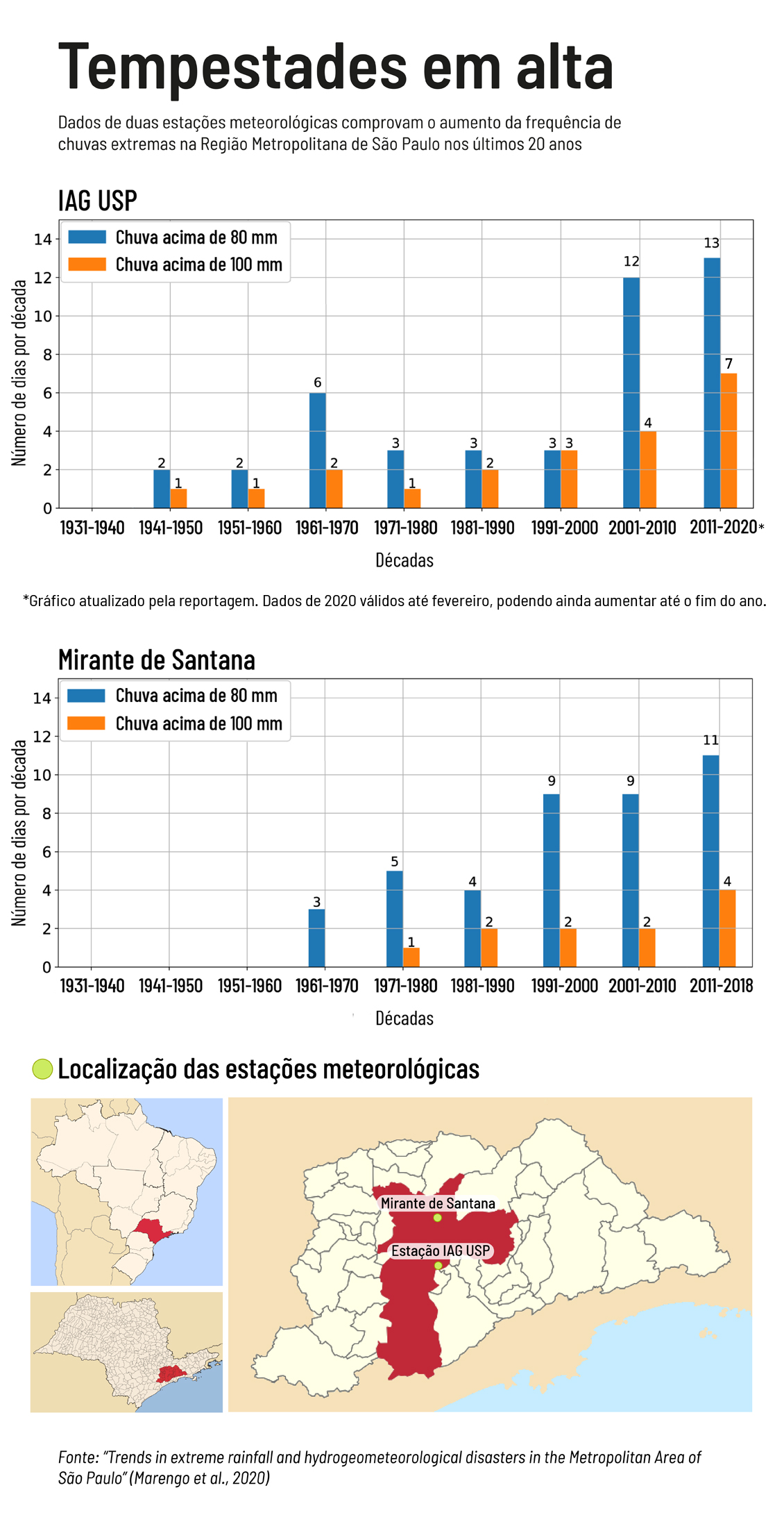 dados de estações meteorológicas em São Paulo comprovam aumento das tempestades