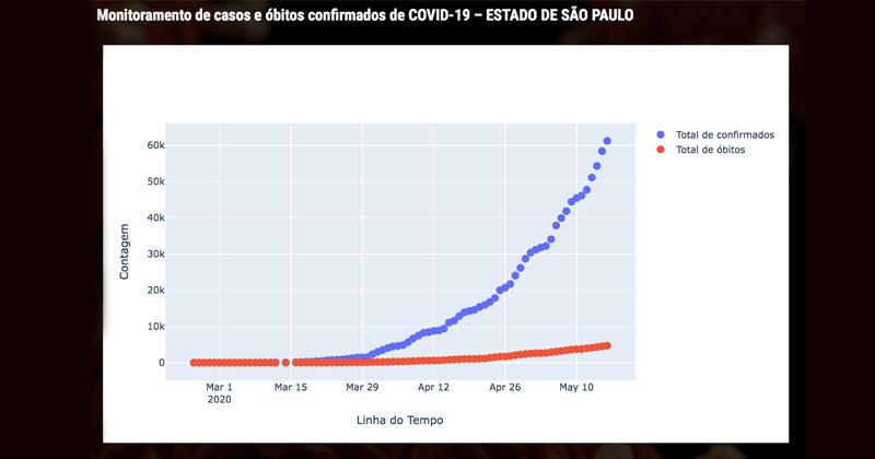 monitoramento de casos e óbitos confirmados de covid-19