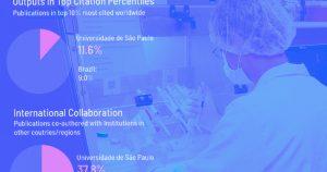Plataforma internacional mostra aumento do impacto da produção científica da USP