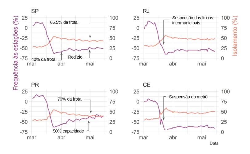 Frequência observada em estações e ônibus, metrô e trem e taxas de isolamento social ao longo do tempo nos estados de São Paulo, Rio de Janeiro, Paraná e Ceará