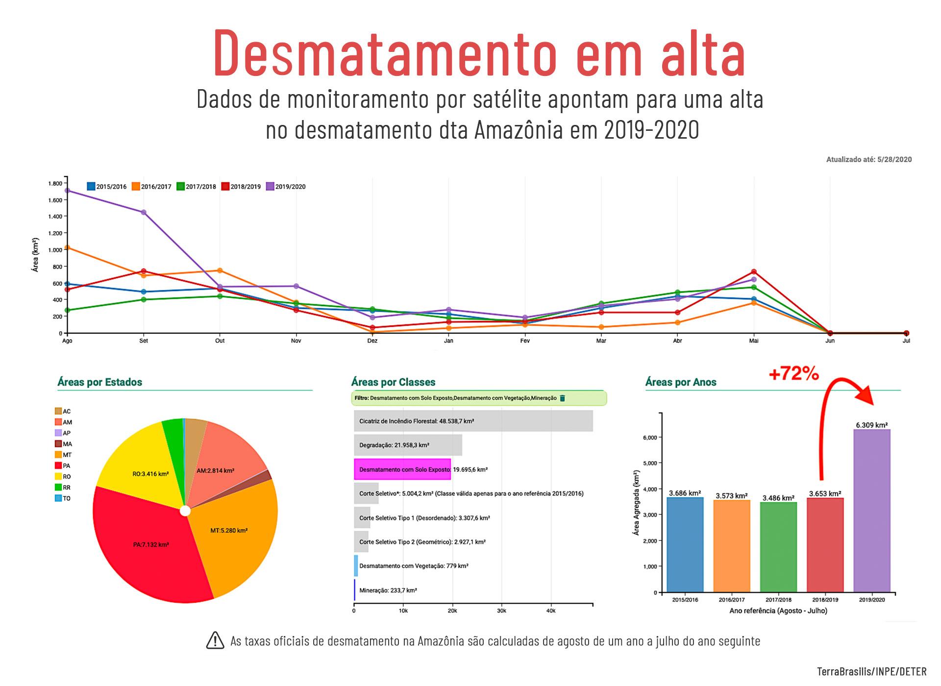 Deter-Gráfico---Desmatamento-v2