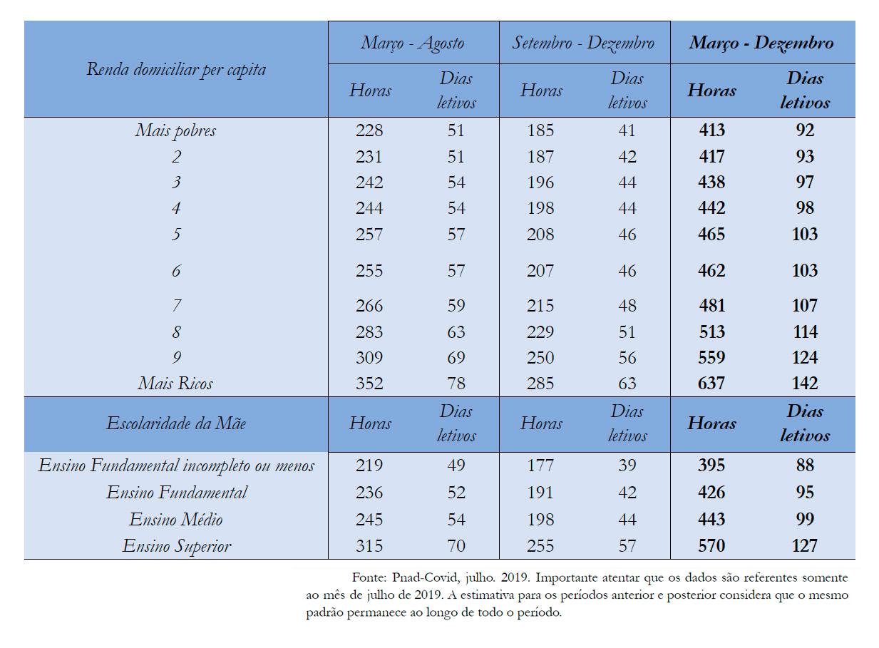 Tabela 2 - Número estimado de horas despendidas em atividades escolares em casa (considerando que a escola forneceu atividade para ser feita em casa)