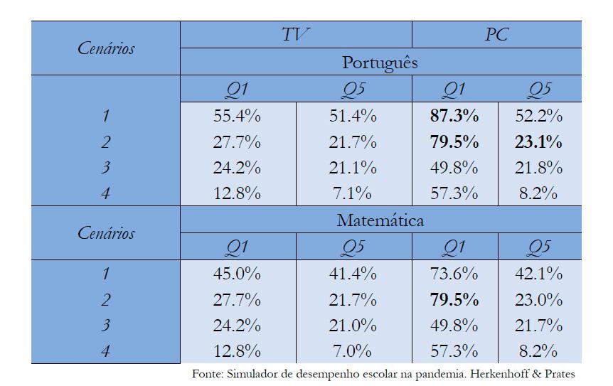 Tabela 4 – Percentual da perda estimada de um ano letivo normal em quatro cenários