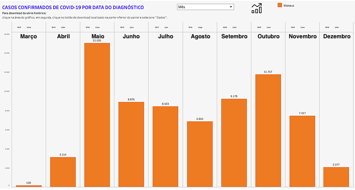 Número de casos confirmados de covid-19 em Manaus, mês a mês (até 7/12/2020). Fonte: Fundação de Vigilância em Saúde do Amazonas