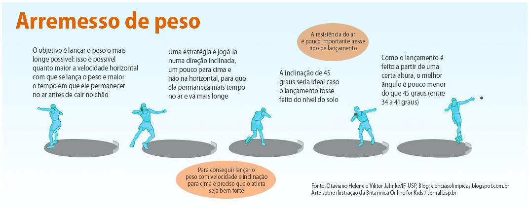 arremesso_de_peso