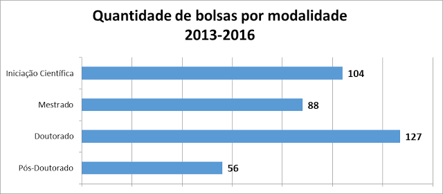 Fonte: Serviço de Bolsas, Convênios e Auxílios do ICMC