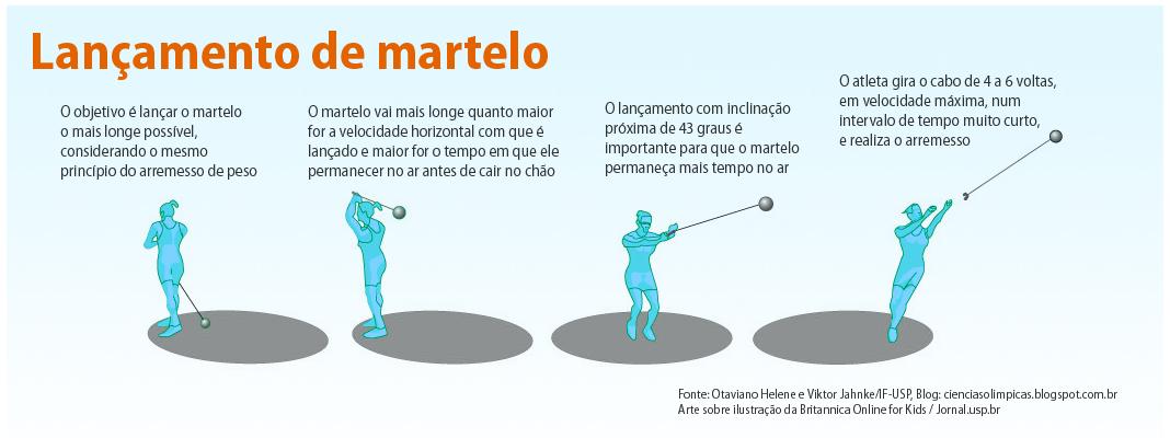 lancamento_martelo