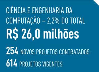 Os projetos na área de ciência e engenharia da computação receberam R$ 26 milhões em 2015, o que correspondeu a 2,2% do desembolso total da agência - Fonte: Relatório de Atividades 2015