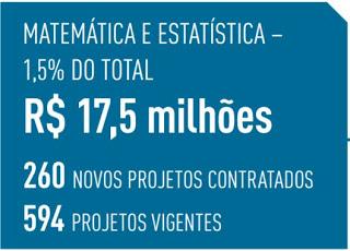 O total de recursos destinados à área de matemática e estatística foi de 17,5 milhões, 5% do total desembolsado pela FAPESP em 2015 - Fonte: Relatório de Atividades 2015