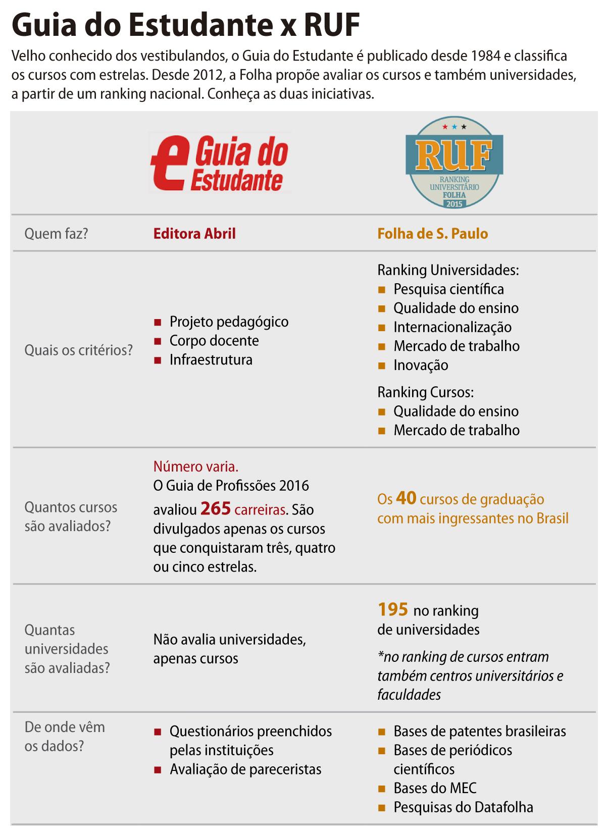 ranking_guia_estudante_ruf2